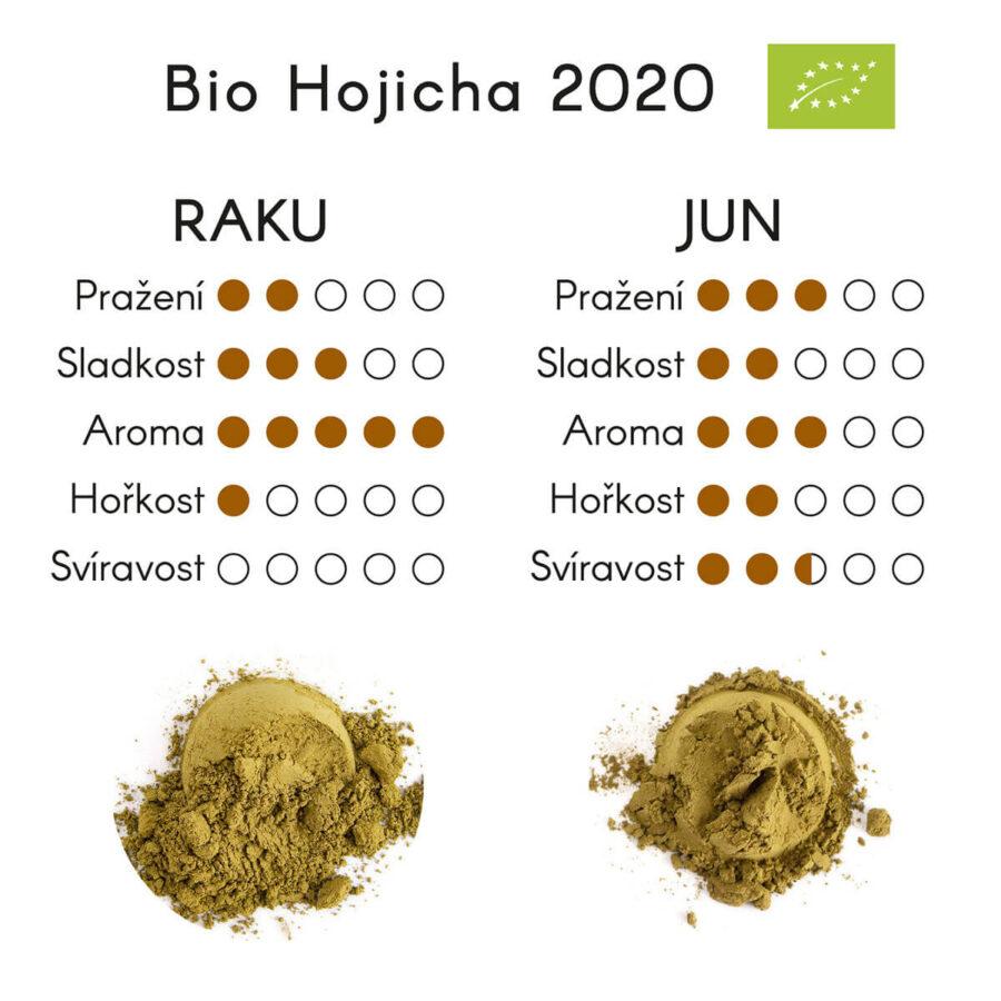 Patipatti organic hojicha powder profile