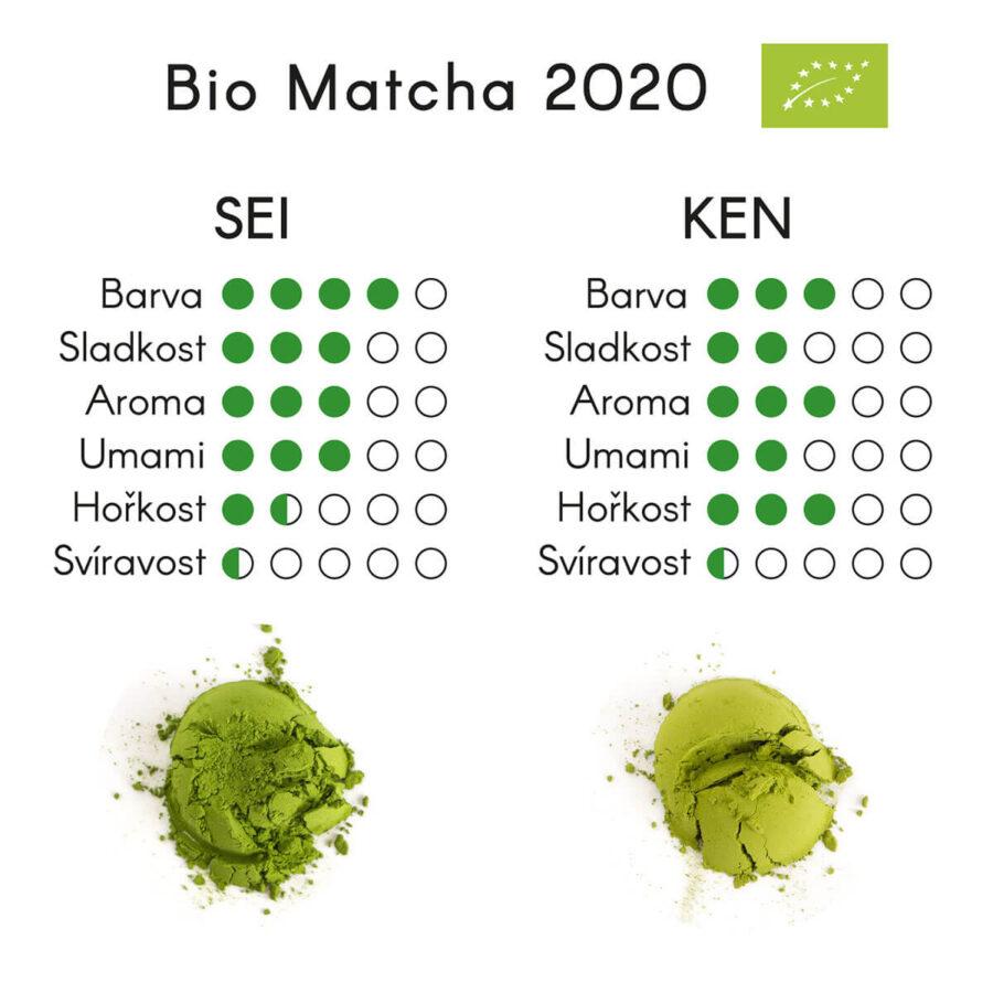 Patipatti organic matcha profile